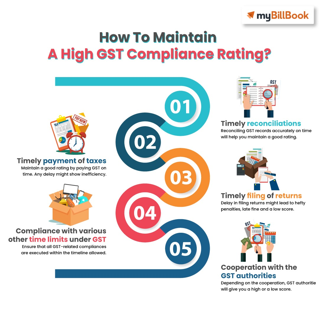 maintain high gst compliance rating